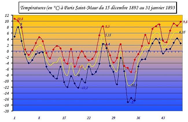 temperatures a Paris Saint Maur du 15 decembre 1892 au 31 janvier 1893