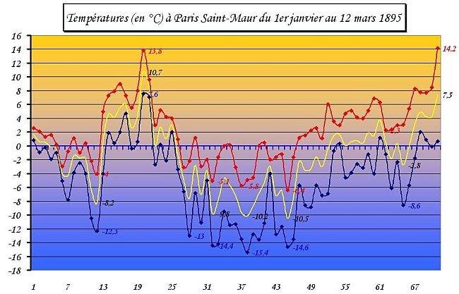temperatures a Paris Saint Maur du 1er janvier au 12 mars 1895