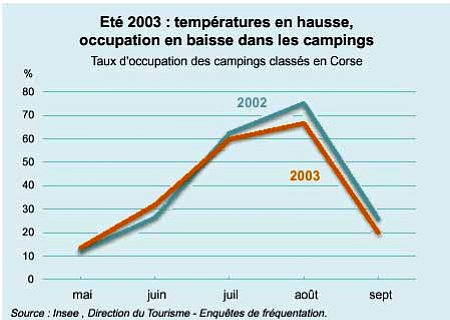 frequentation des campings corses ete 2003