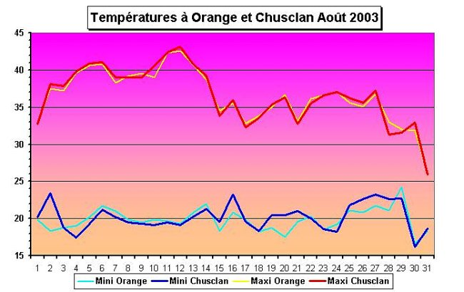 temperatures a Orange et Chusclan en aout 2003