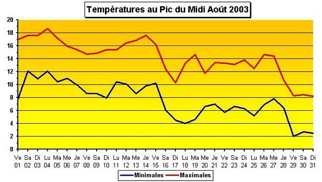 temperatures au Pic du Midi en aout 2003