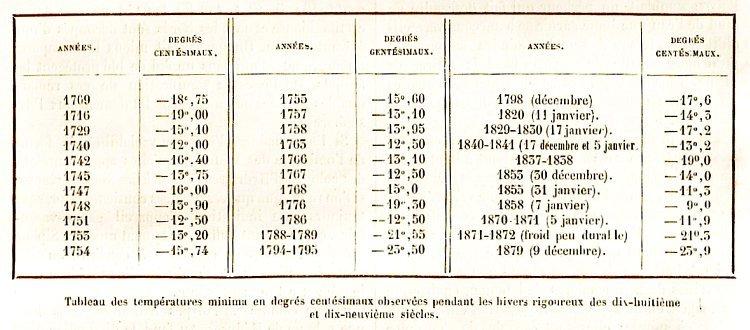 temperatures minimales des hivers des XVIII et XIXeme siecles