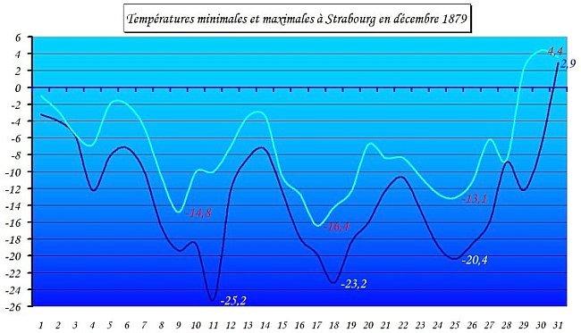 Temperatures minimales et maximales de Strasbourg en decembre 1879
